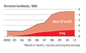 Terrorist Incidents